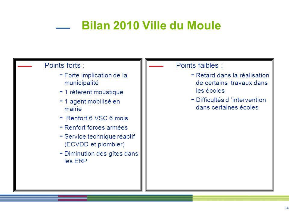 Bilan 2010 Ville du Moule Points forts : Points faibles :