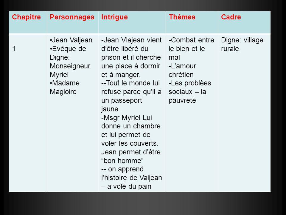 Chapitre Personnages. Intrigue. Thèmes. Cadre. 1. Jean Valjean. Evêque de Digne: Monseigneur Myriel.