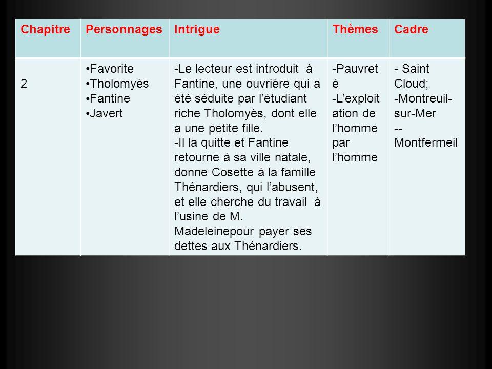 Chapitre Personnages. Intrigue. Thèmes. Cadre. 2. Favorite. Tholomyès. Fantine. Javert.