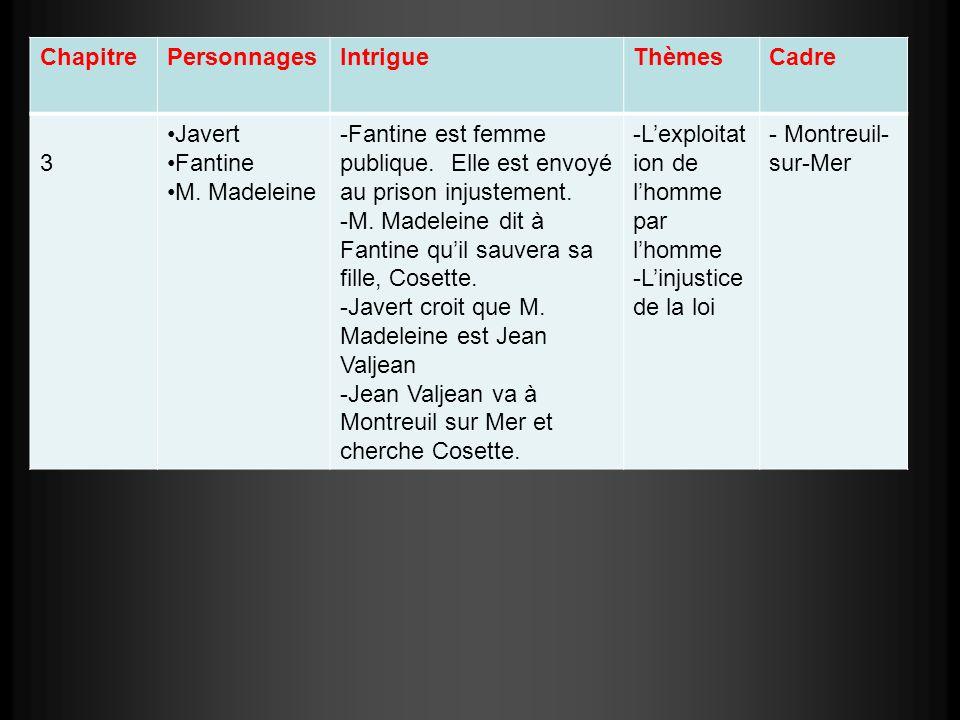 Chapitre Personnages. Intrigue. Thèmes. Cadre. 3. Javert. Fantine. M. Madeleine.