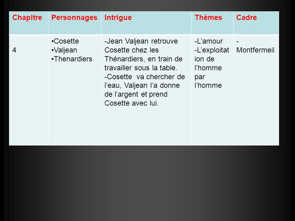 Chapitre Personnages. Intrigue. Thèmes. Cadre. 4. Cosette. Valjean. Thenardiers.