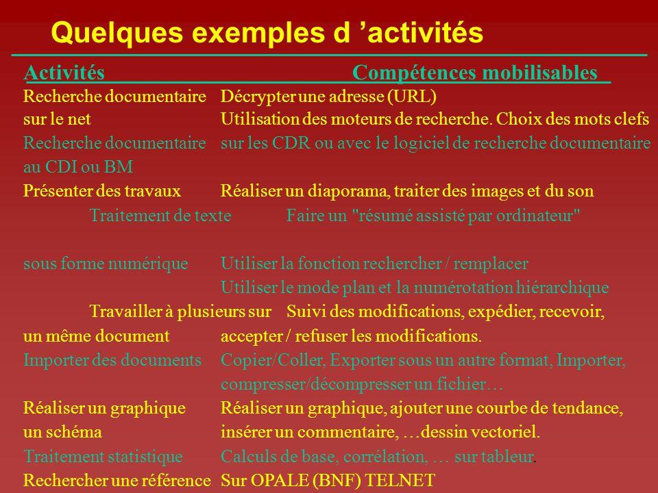 Quelques exemples d 'activités
