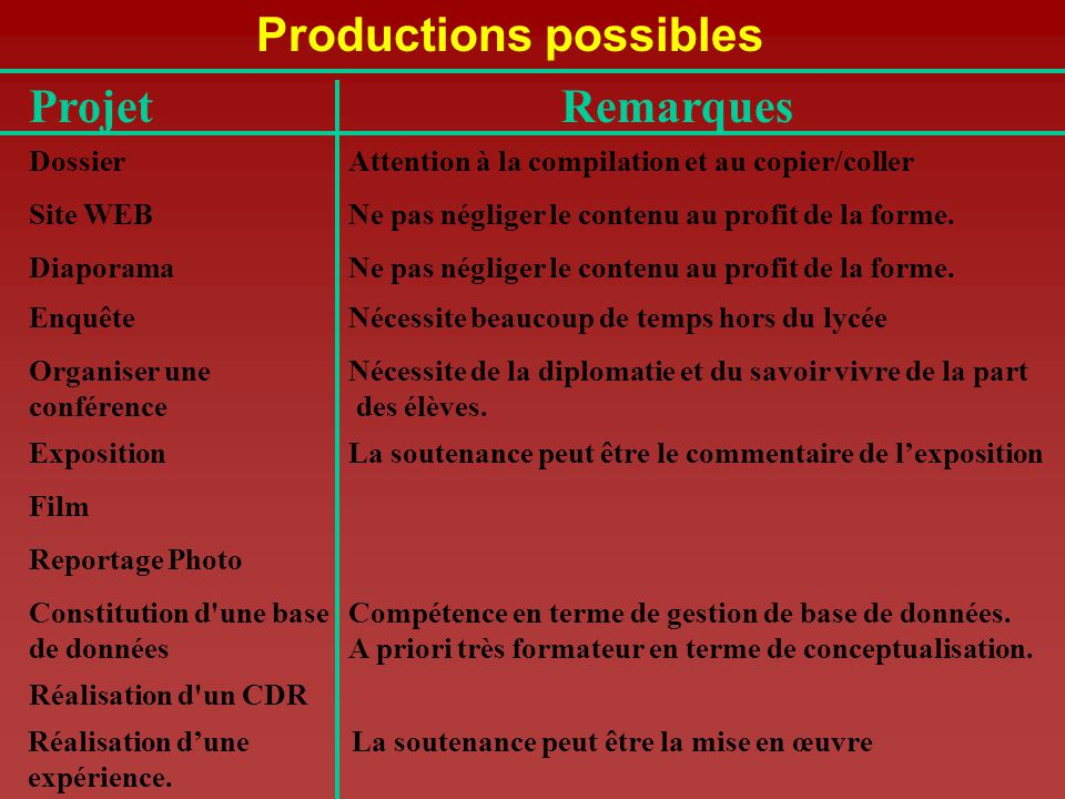 Productions possibles