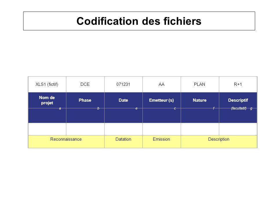 Codification des fichiers