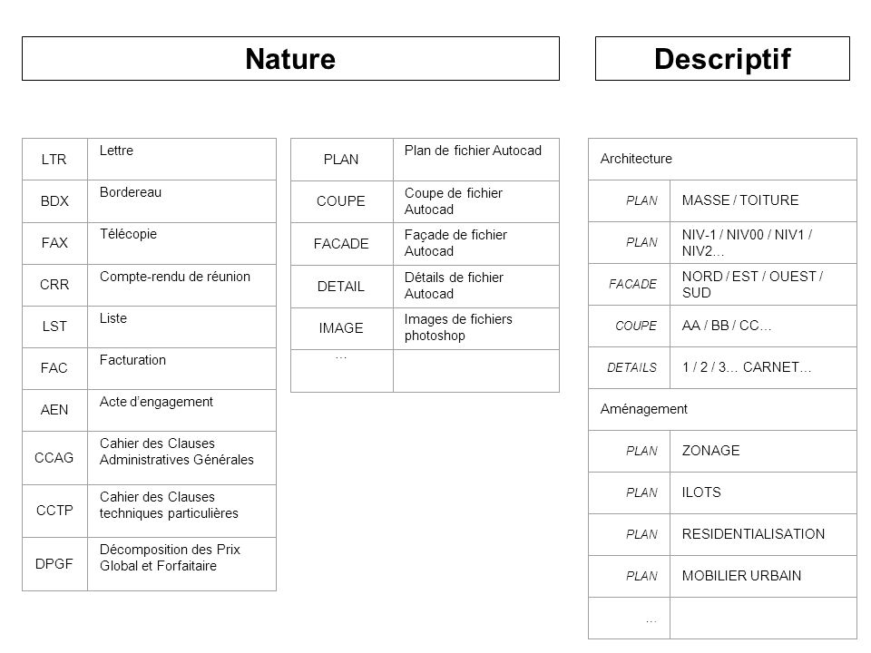 Nature Descriptif LTR Lettre BDX Bordereau FAX Télécopie CRR
