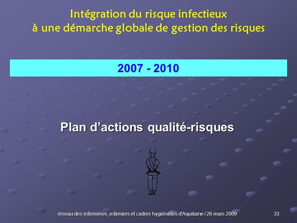 Plan d'actions qualité-risques