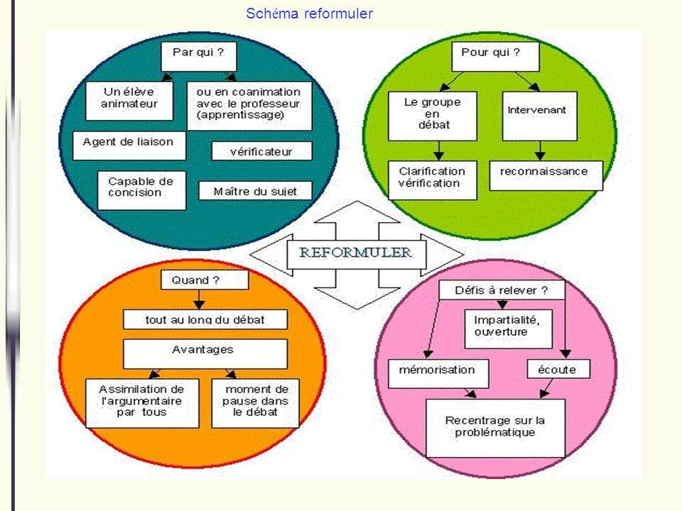 Schéma reformuler