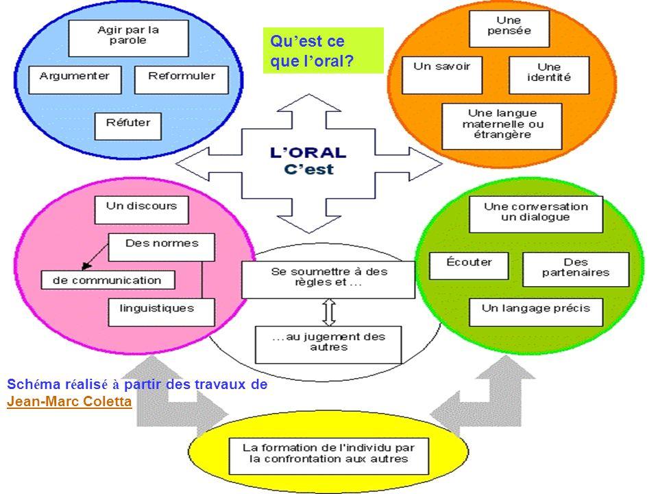 Qu'est ce que l'oral Schéma réalisé à partir des travaux de Jean-Marc Coletta