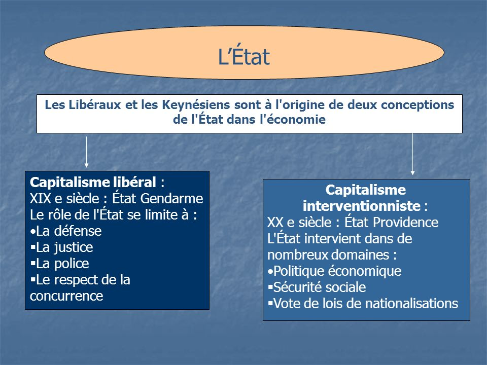 Capitalisme interventionniste :