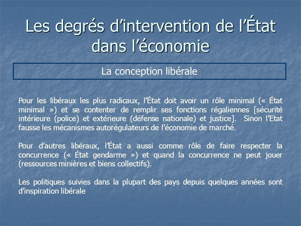 Les degrés d'intervention de l'État dans l'économie