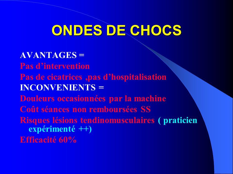ONDES DE CHOCS AVANTAGES = Pas d'intervention