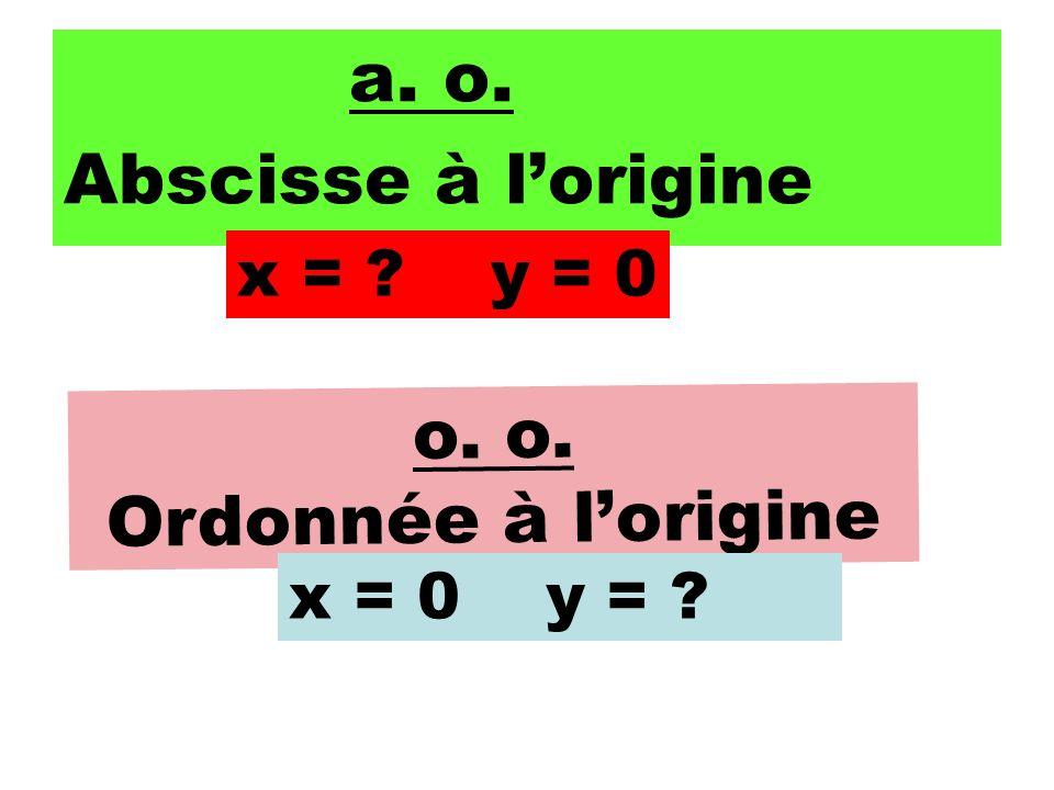 Abscisse à l'origine o. o. Ordonnée à l'origine x = y = 0