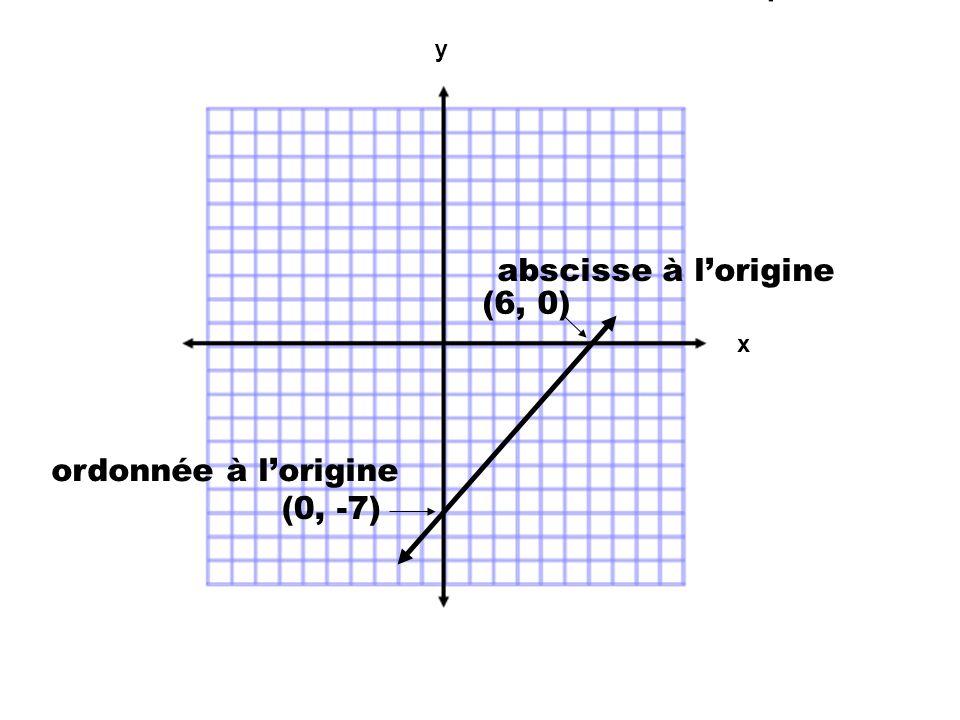 y abscisse à l'origine (6, 0) x ordonnée à l'origine (0, -7)