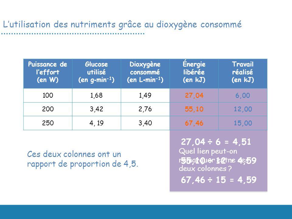 L'utilisation des nutriments grâce au dioxygène consommé
