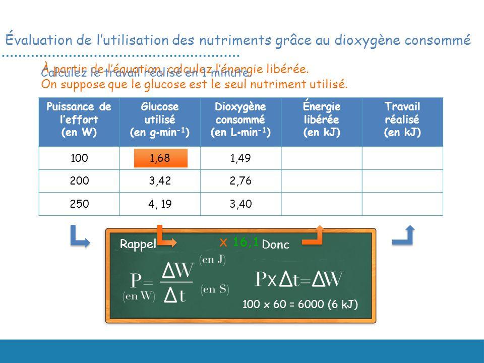 Évaluation de l'utilisation des nutriments grâce au dioxygène consommé