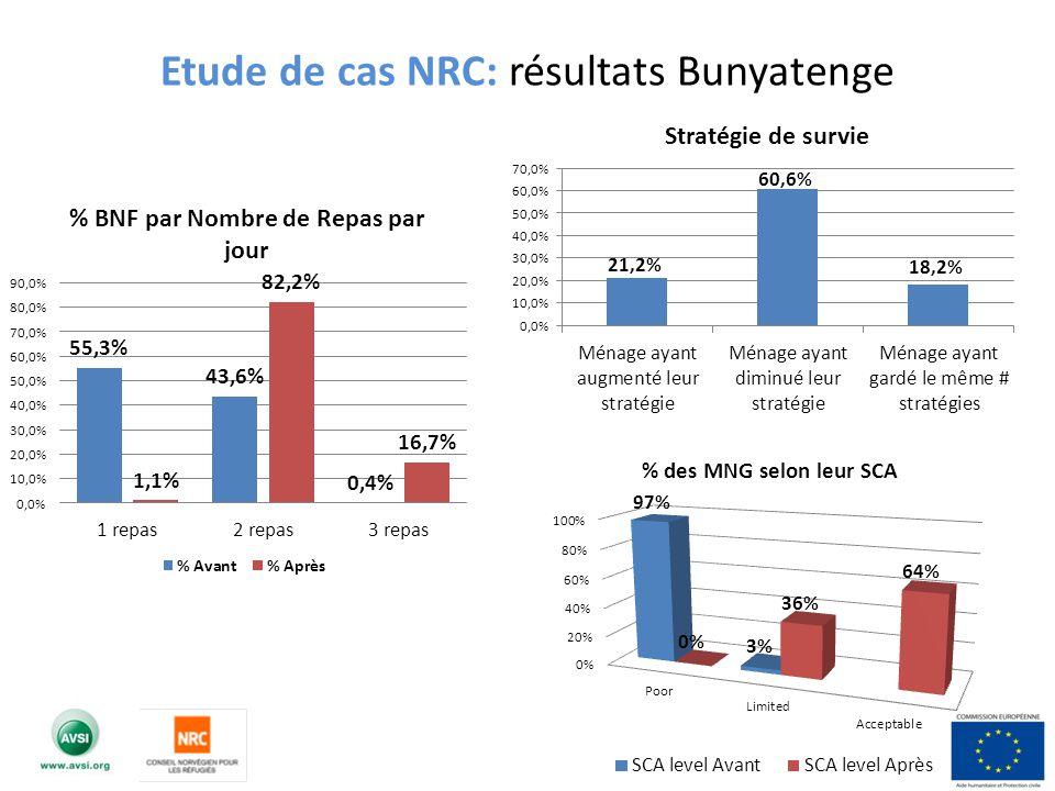 Etude de cas NRC: résultats Bunyatenge