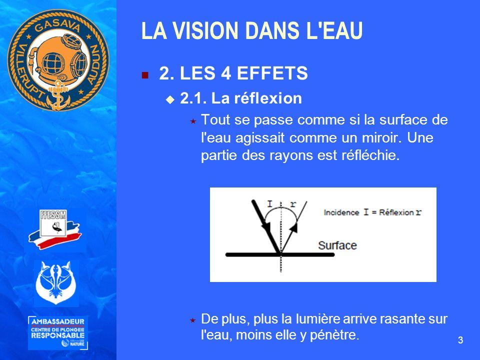 LA VISION DANS L EAU 2. LES 4 EFFETS 2.1. La réflexion