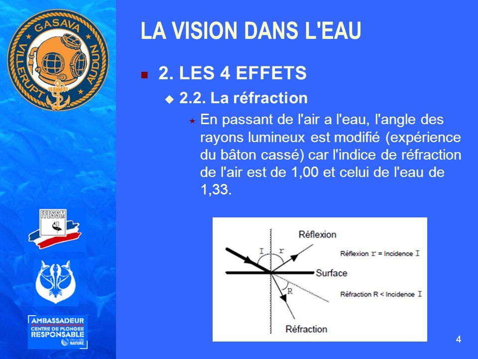 LA VISION DANS L EAU 2. LES 4 EFFETS 2.2. La réfraction