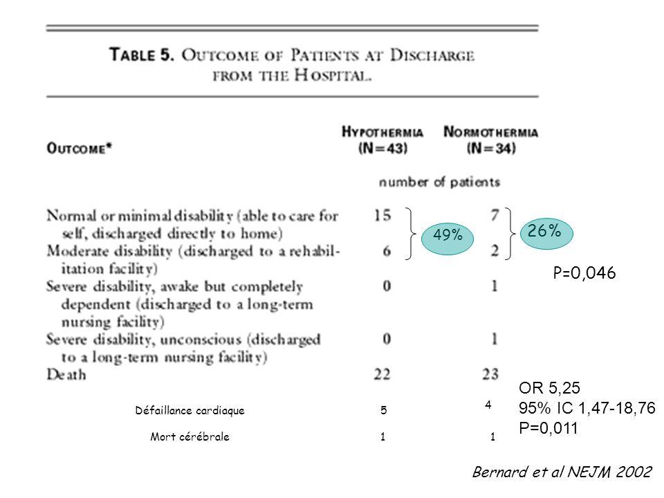 26% 49% P=0,046. OR 5,25. 95% IC 1,47-18,76. P=0,011. 4. Défaillance cardiaque. 5. Mort cérébrale.
