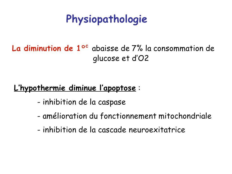 Physiopathologie La diminution de 1°c abaisse de 7% la consommation de glucose et d'O2. L'hypothermie diminue l'apoptose :