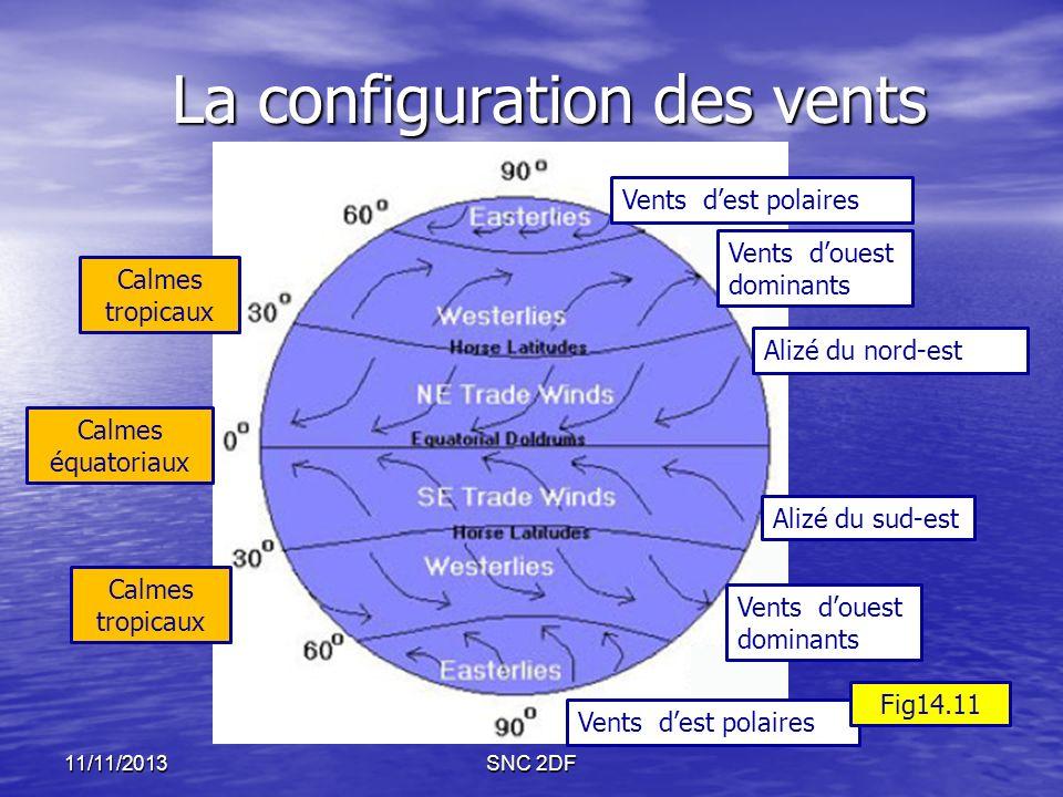 La configuration des vents