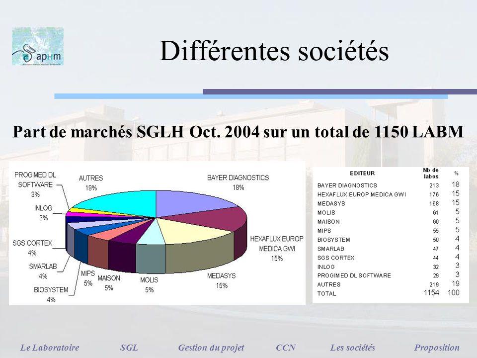 Part de marchés SGLH Oct. 2004 sur un total de 1150 LABM