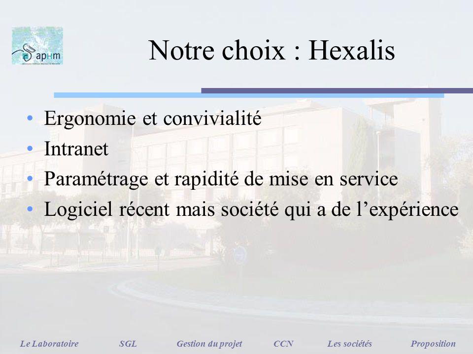 Notre choix : Hexalis Ergonomie et convivialité Intranet