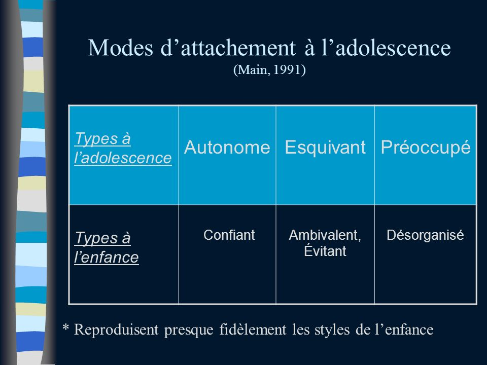 Modes d'attachement à l'adolescence (Main, 1991)