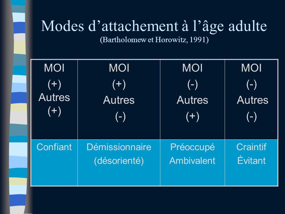 Modes d'attachement à l'âge adulte (Bartholomew et Horowitz, 1991)