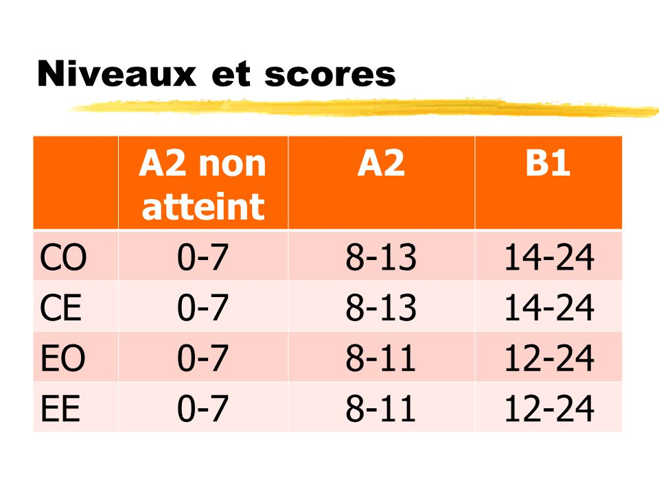 Niveaux et scores A2 non atteint A2 B1 CO 0-7 8-13 14-24 CE EO 8-11 12-24 EE