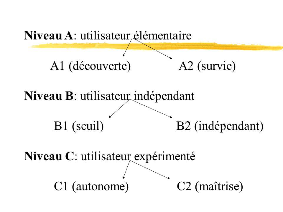 Niveau A: utilisateur élémentaire