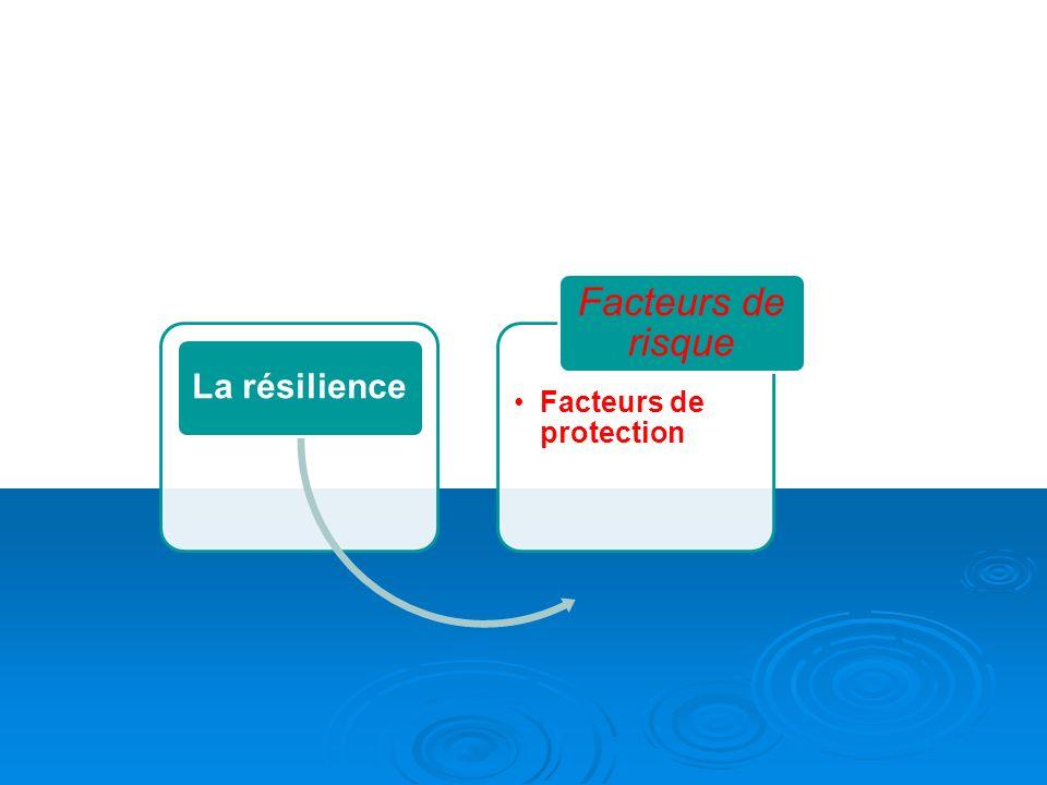 La résilience Facteurs de risque Facteurs de protection 31