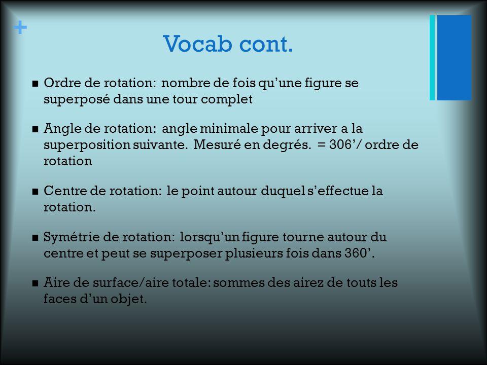 Vocab cont. Ordre de rotation: nombre de fois qu'une figure se superposé dans une tour complet.