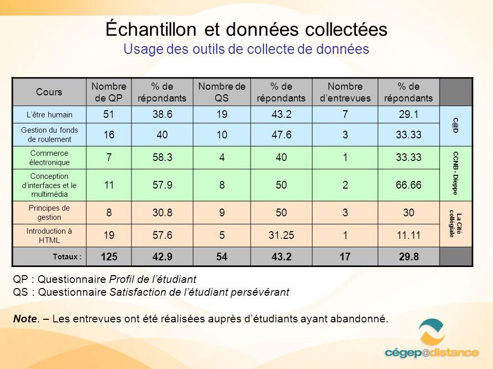 Échantillon et données collectées Usage des outils de collecte de données