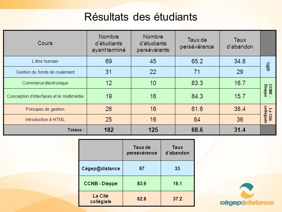 Résultats des étudiants