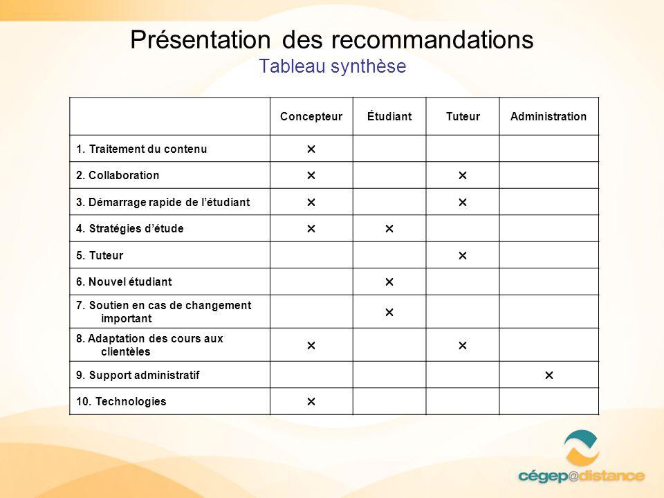 Présentation des recommandations Tableau synthèse