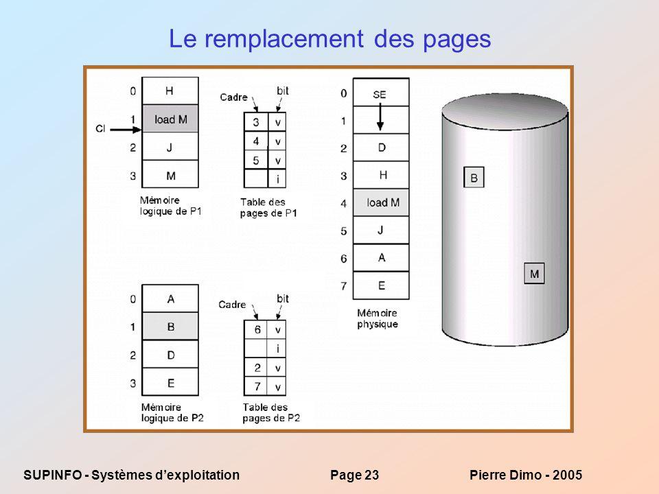 Le remplacement des pages
