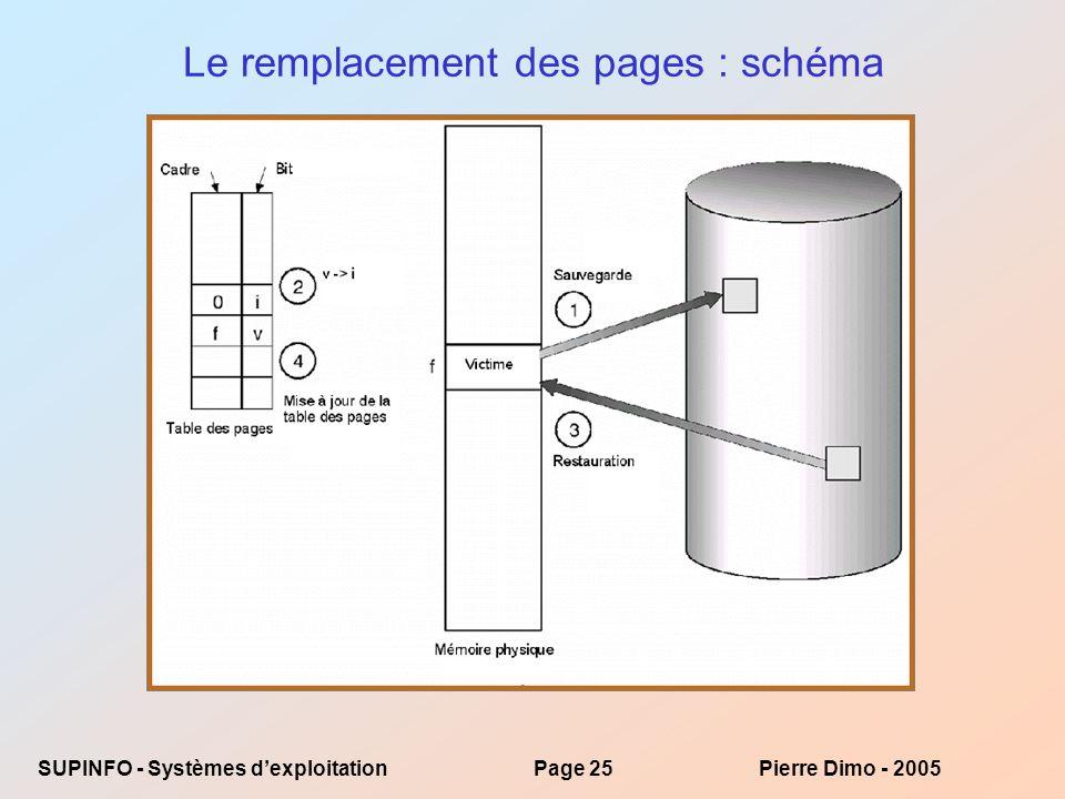 Le remplacement des pages : schéma