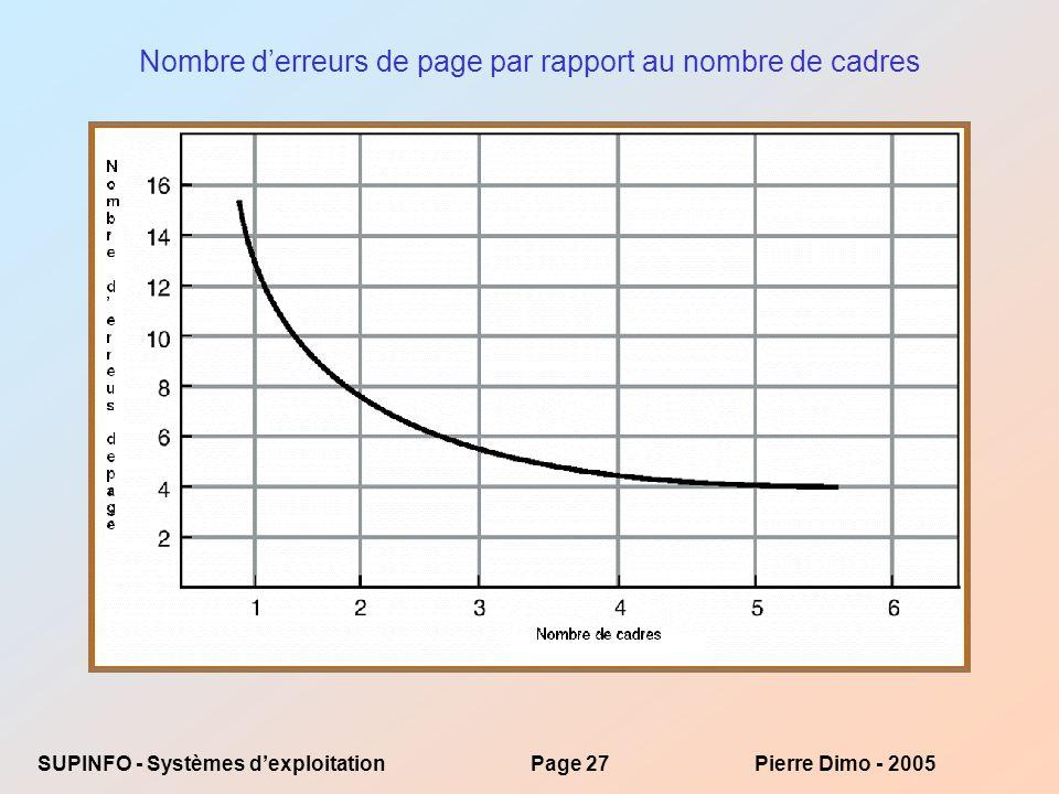 Nombre d'erreurs de page par rapport au nombre de cadres