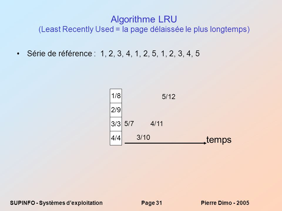 Algorithme LRU (Least Recently Used = la page délaissée le plus longtemps)