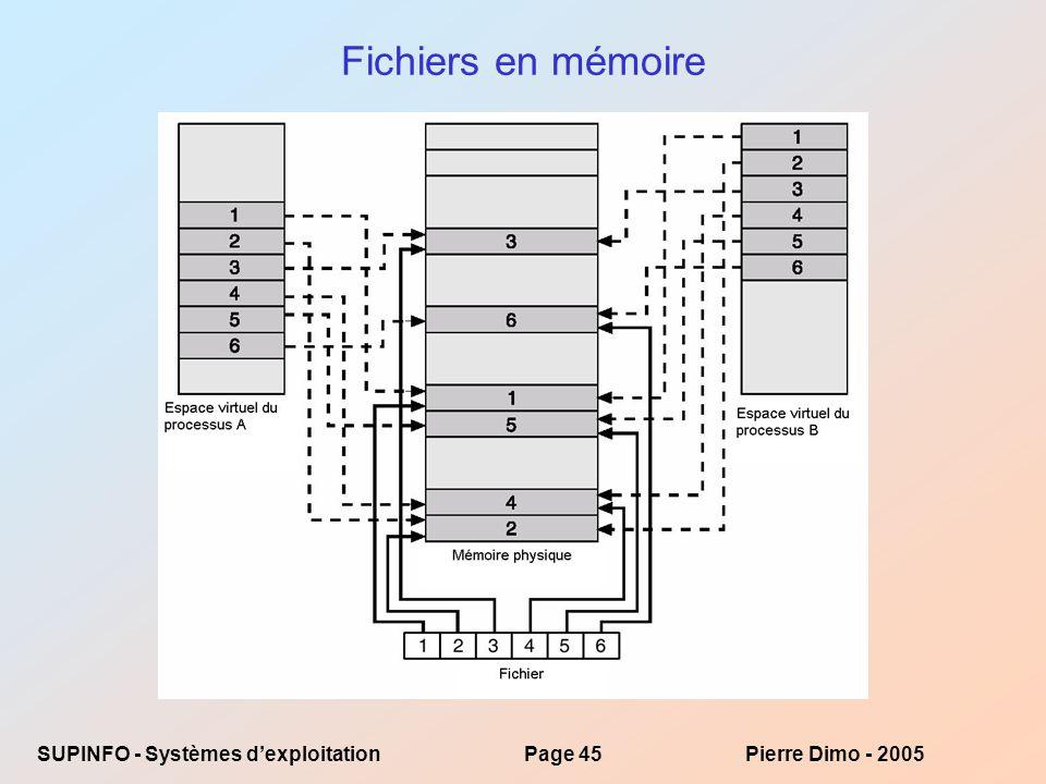Fichiers en mémoire