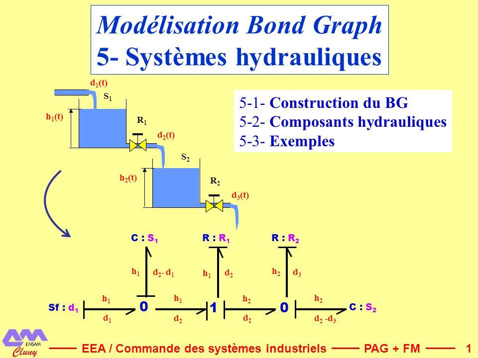 Modélisation Bond Graph 5- Systèmes hydrauliques