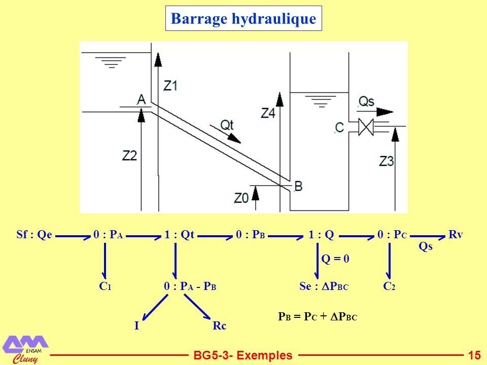 Barrage hydraulique C2 Sf : Qe C1 Rc I Rv Qs 0 : PA 1 : Qt 0 : PA - PB