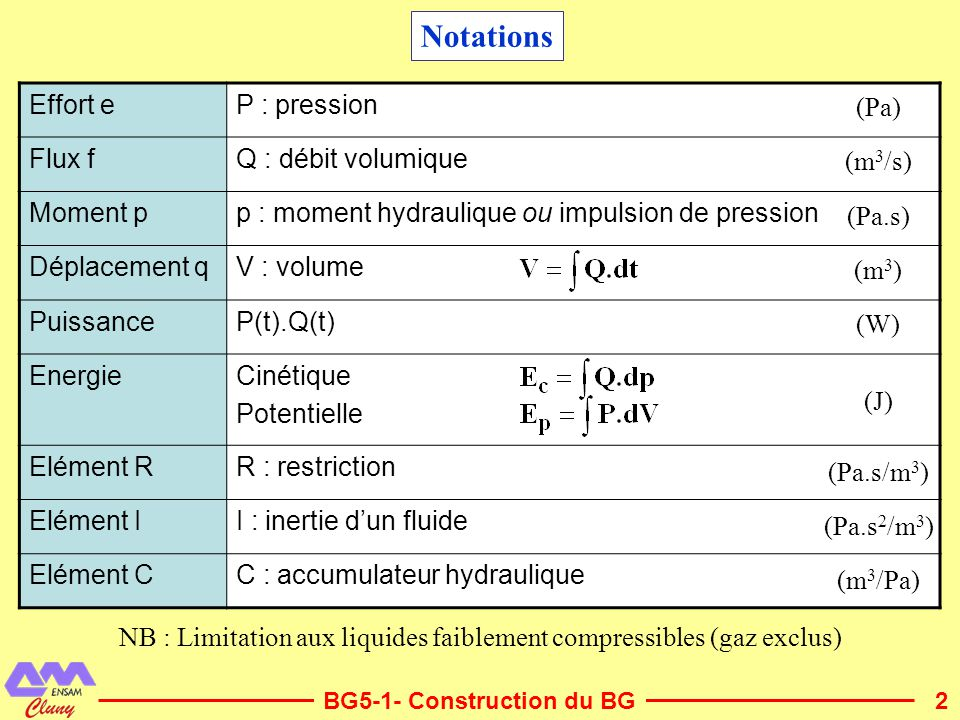 NB : Limitation aux liquides faiblement compressibles (gaz exclus)
