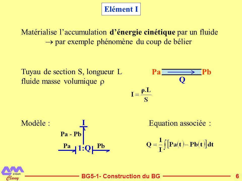 Matérialise l'accumulation d'énergie cinétique par un fluide