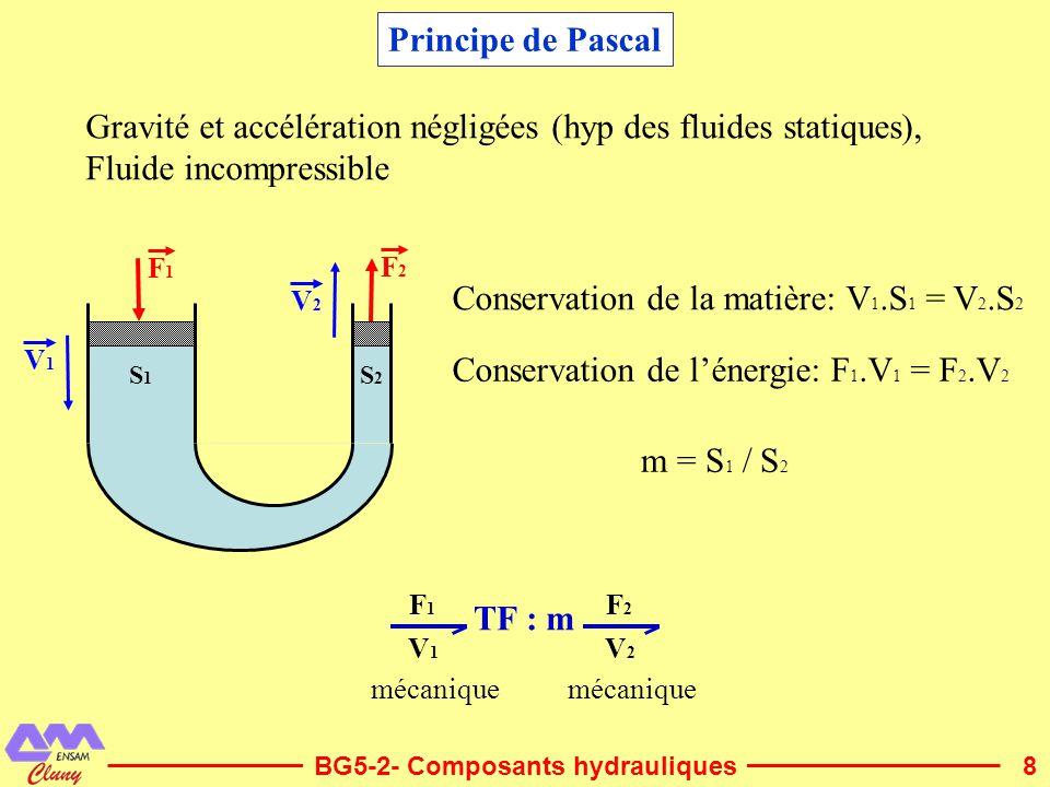 Gravité et accélération négligées (hyp des fluides statiques),