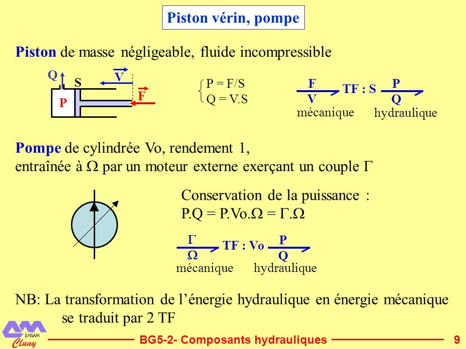 Piston de masse négligeable, fluide incompressible