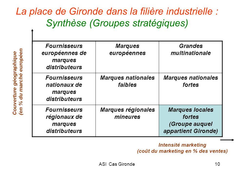 La place de Gironde dans la filière industrielle : Synthèse (Groupes stratégiques)