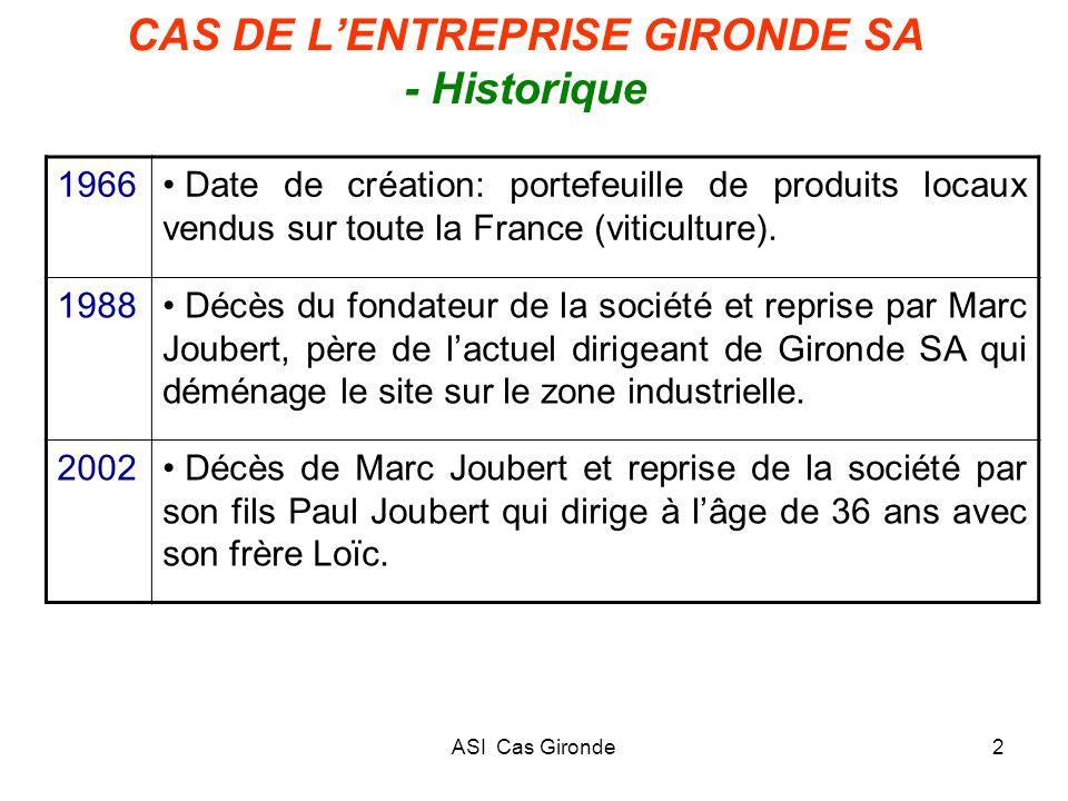 CAS DE L'ENTREPRISE GIRONDE SA - Historique