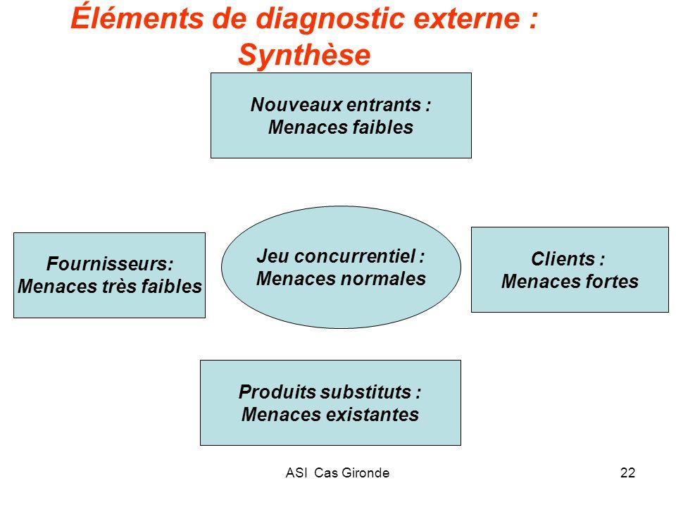 Éléments de diagnostic externe : Synthèse